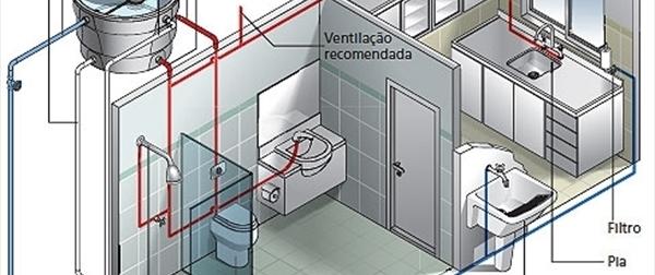 Ensaio engenharia ambiental e uso da agua